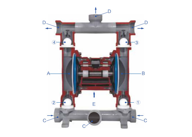 Air Operated Double Diaphragm Pump Working Principle