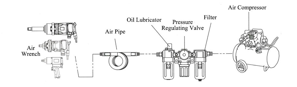 Connection diagram of air wrench and air compressor pipe